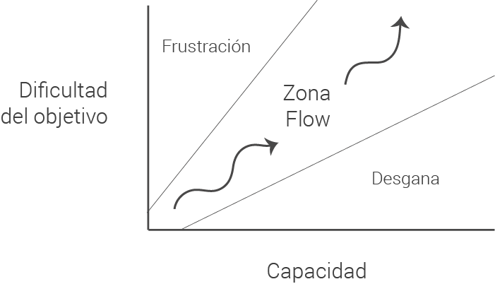 teoria-del-flow